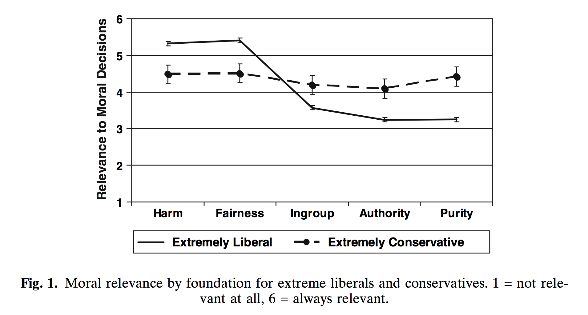 Moral virtues according to Haidt